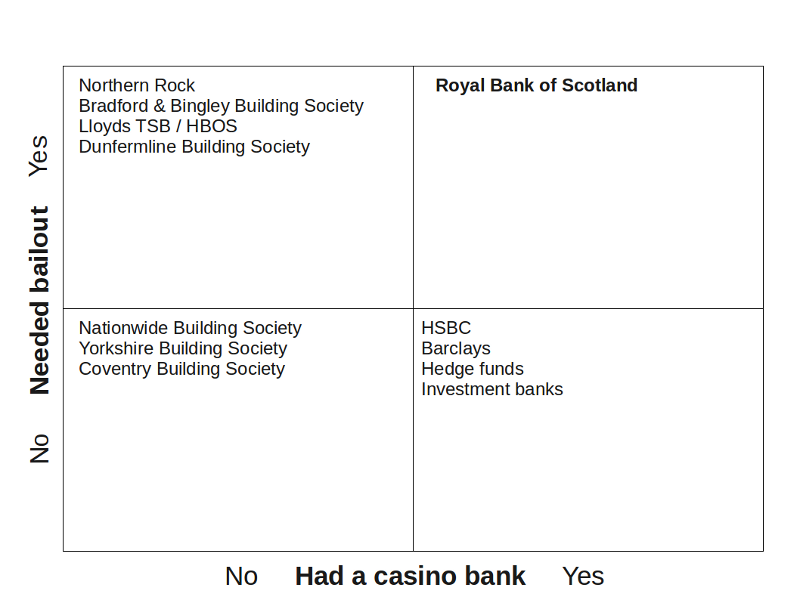 casino bank scaled Explaining That Banking Reform To You