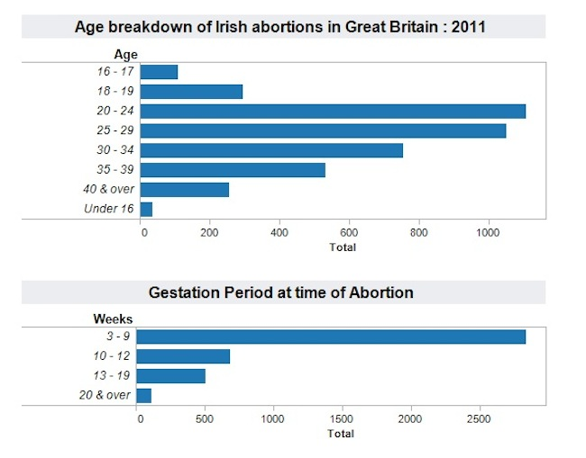 abortions ireland 1 Savita Halappanavar: the UKs Irish abortion tourists (garph)