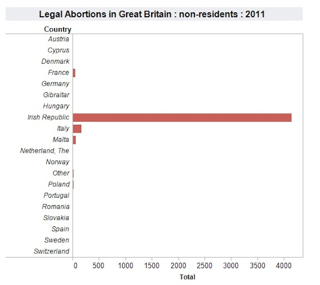 abortions ireland Savita Halappanavar: the UKs Irish abortion tourists (garph)