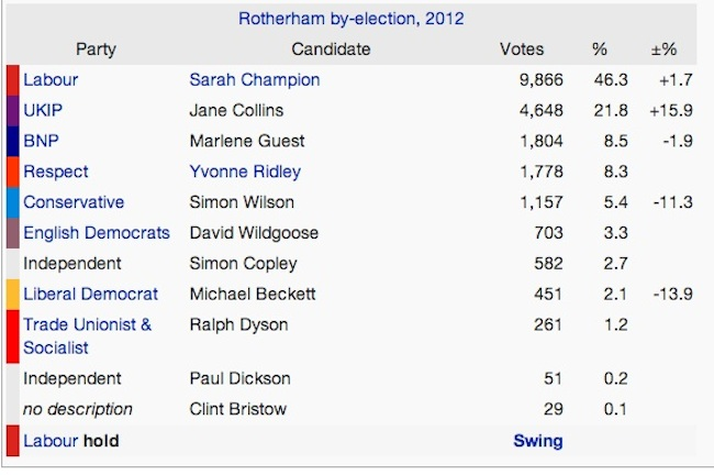 rotherham election 2012 Sarah Champion takes Rotherham for Labour: tired parents lose