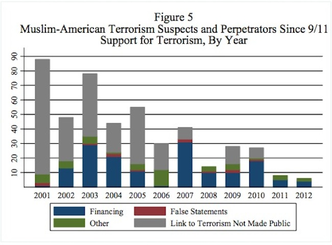 muslim american terrorism 1 Panic Room:  Muslim Terrorism in the USA was almost nil in 2012