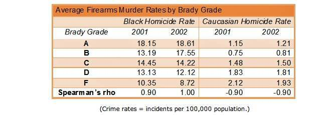 murder rate race
