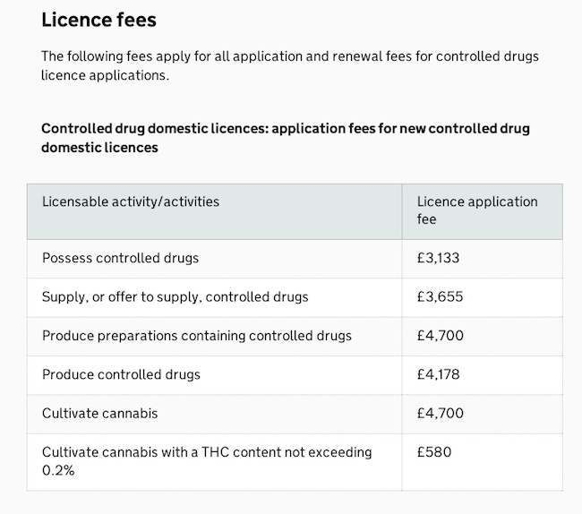 drugs fees