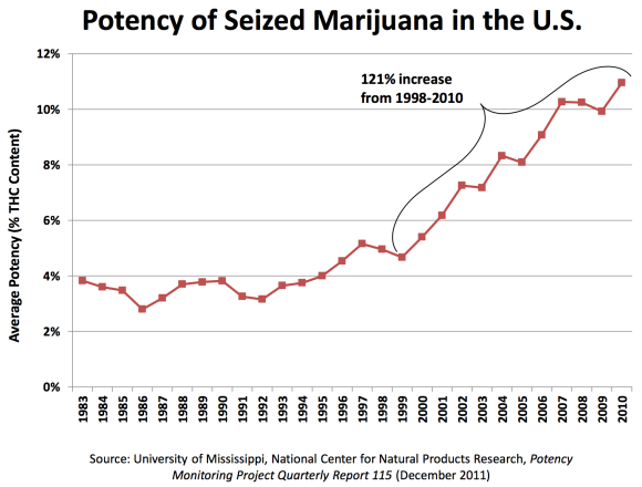 marijuana strength