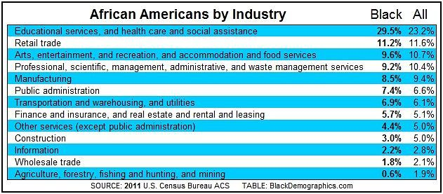 2011_Employment_Table_by_Industry_opt