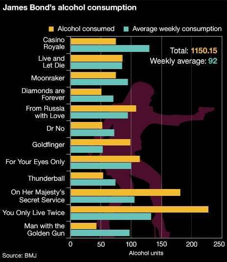 bond_alcohol_consumption