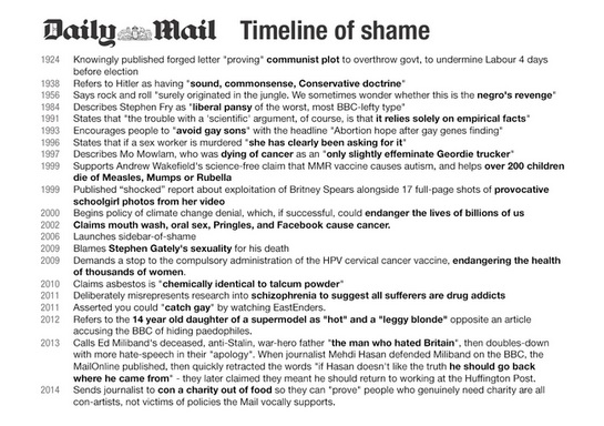 daily mail timeline of shame The Daily Mail Timeline of Shame, For Your Viewing and Sharing Pleasure
