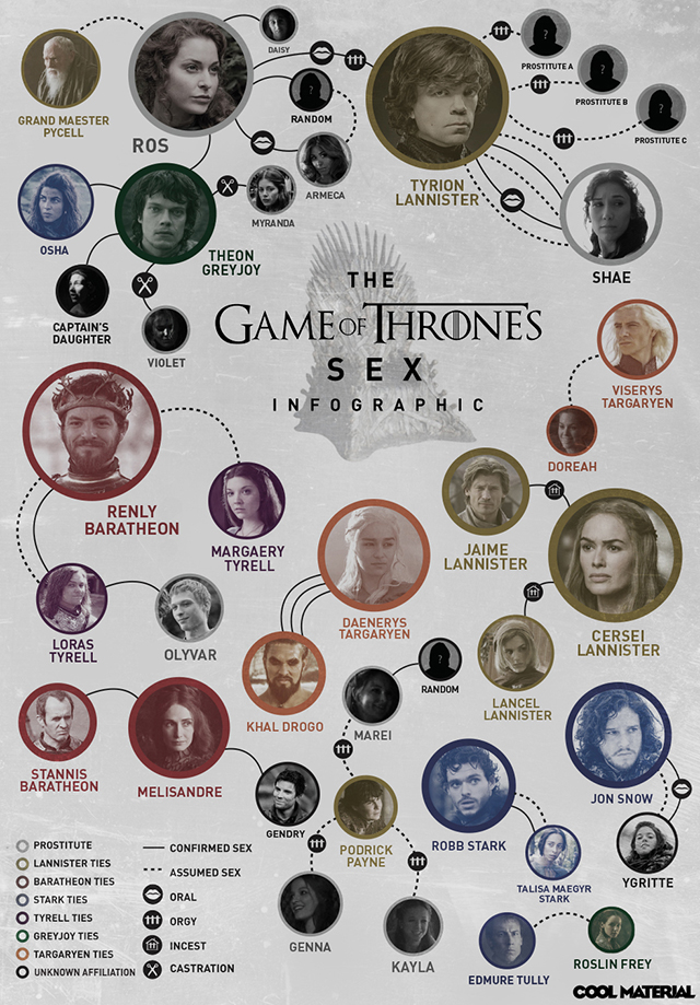 game of thrones infographic sex