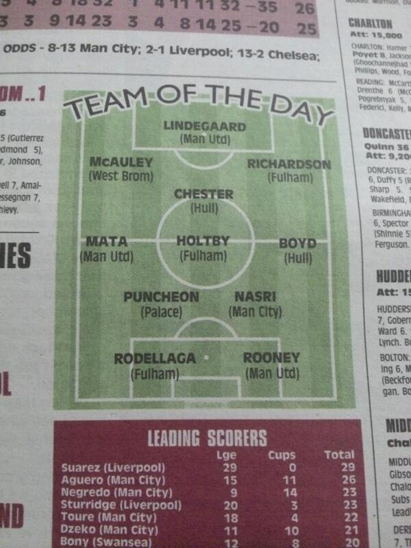 the sun team of the day