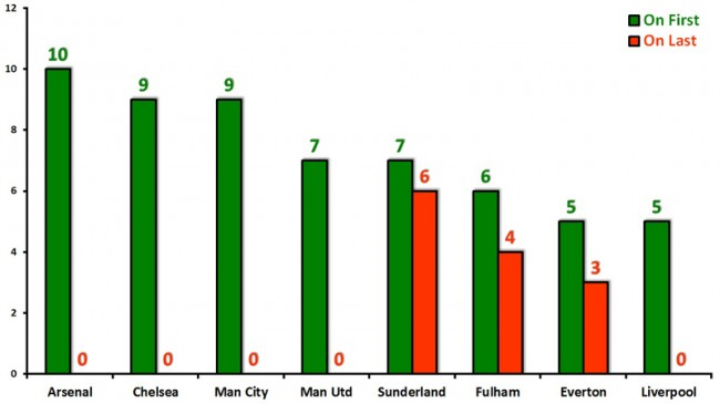 Most popular clubs on Match of the Day (Aug 2013-)