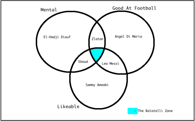Balotelli Venn Liverpool Balls: Mario Balotelli Has 9 Weeks To Prove Himself