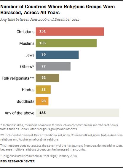 harassed religions_0