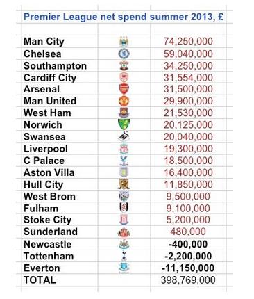 premier league net spend 2014
