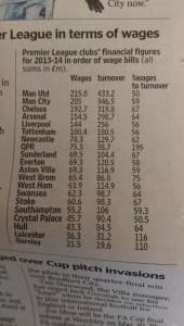 manchester united spending