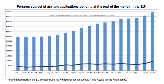 Over 210 000 first time asylum seekers in the EU in the second quarter of 2015