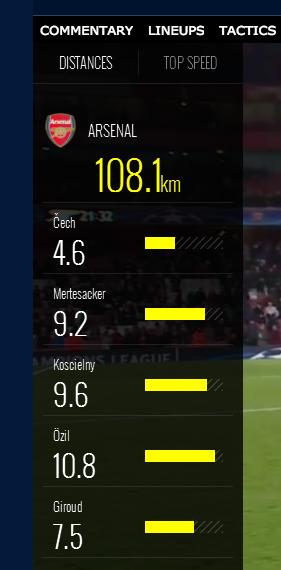 Petr Cech stats
