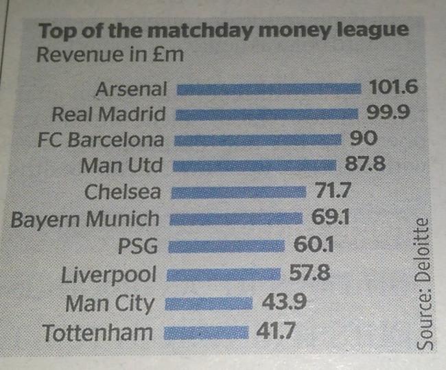 Arsenal matchday