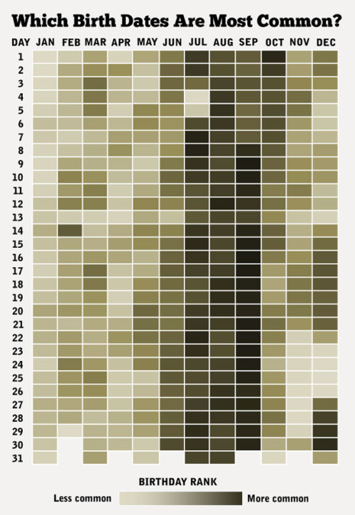 How common is your birthday? (ᔥ The Atlantic)