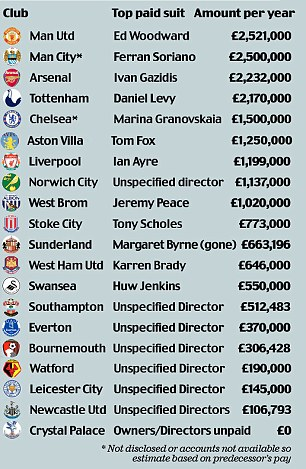 Pay football club chief executives