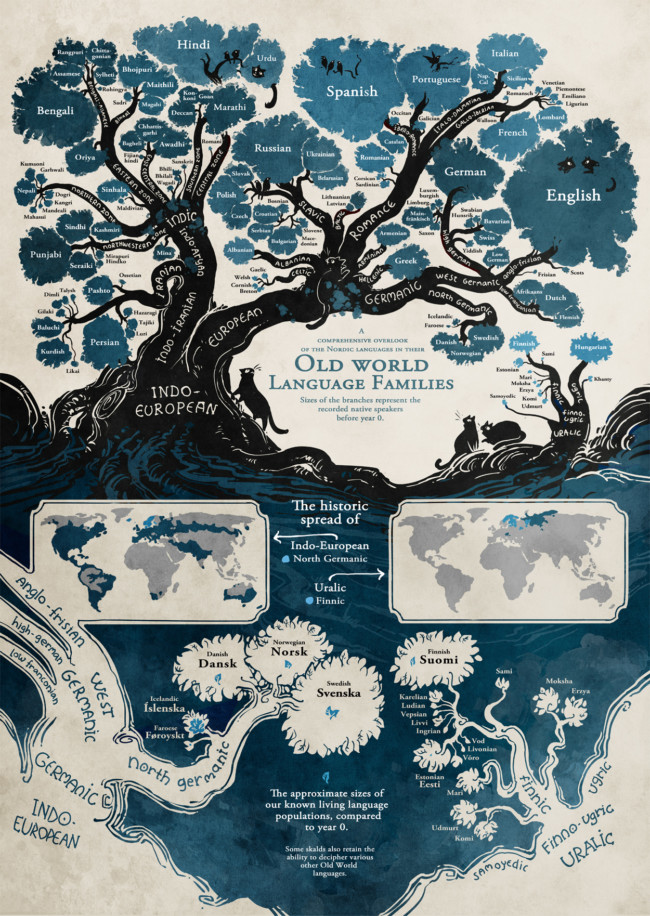 tree of languages infographic