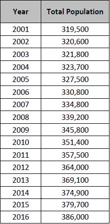 Total Barnet population*, 2001–2016