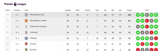 PL table season 2017 - 2018