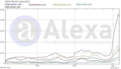 barack web search Brack Obama Takes On Ron Paul In Web Traffic Race