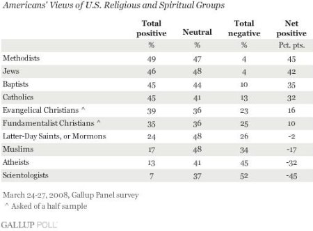 gallup-poll-atheists.JPG