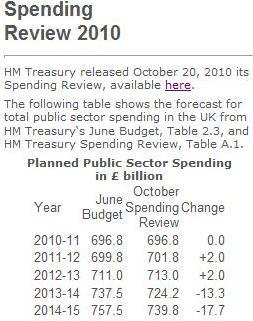 osborne Cuts There Are No Spending Cuts: Its All A Lie