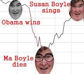 susan-boyle-bounce