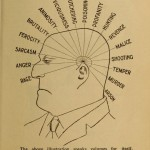 Illustrations From L.A. Vaught's Practical Character Reader: How To Know A Person's Character By Their Looks