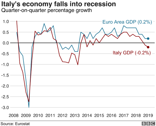 Italy dips into recession; UK out-performs EU; BBC ignores figures