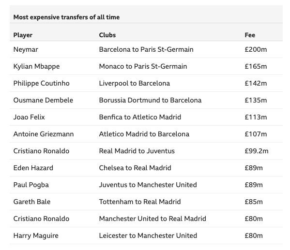 Most expensive football trans fers
