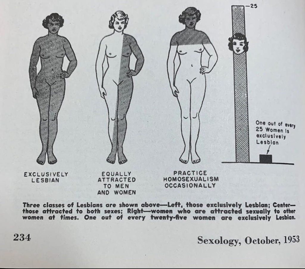 Sexology - a 1953 guide to spotting lesbians