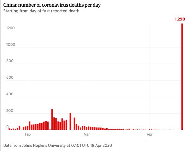 china coronavirus lies