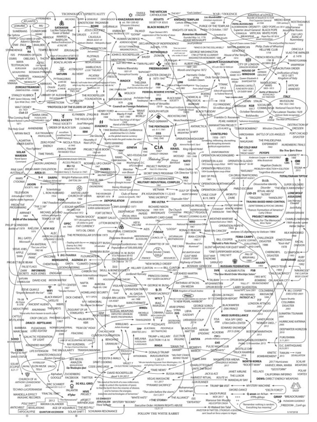Everything explained in one huge conspiracy theory graphic